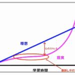 【成果を出すポイント】成長曲線を知ると挫折しなくなる